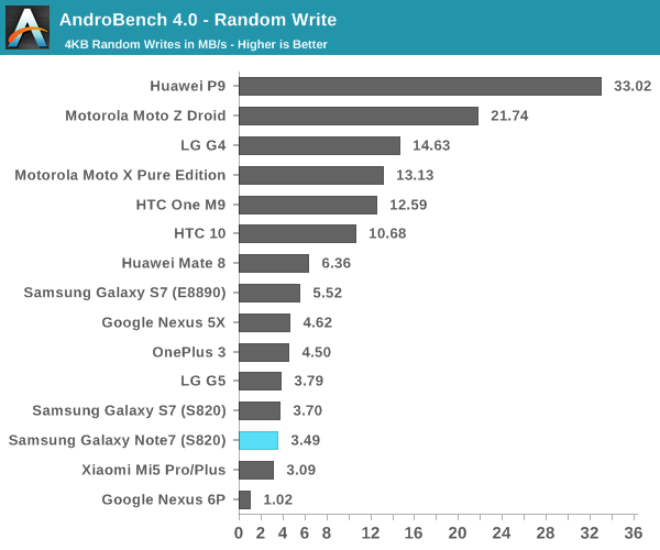 AndroBench 4.0 - Random Write