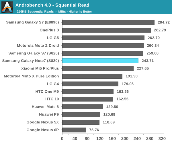 Androbench 4.0 - Squential Read