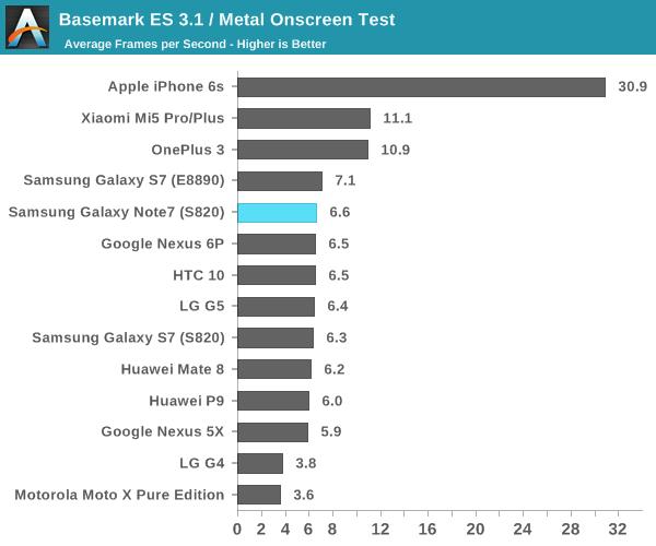 Basemark ES 3.1 / Metal Onscreen Test