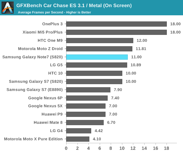 GFXBench Car Chase ES 3.1 / Metal (On Screen)