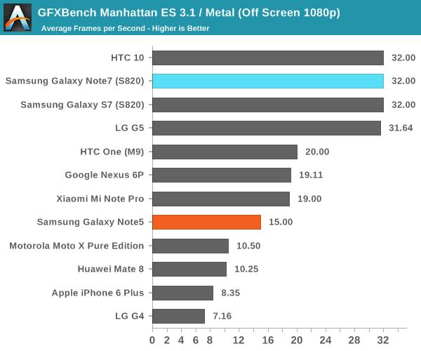 GFXBench Manhattan ES 3.1 / Metal (Off Screen 1080p)