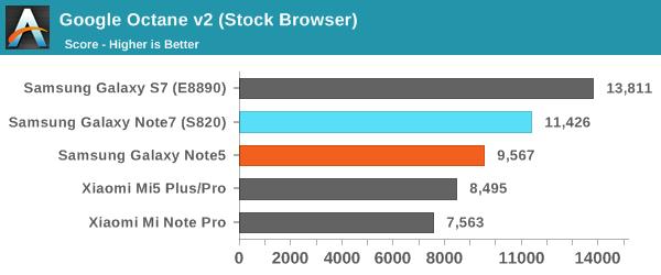 Google Octane v2 (Stock Browser)