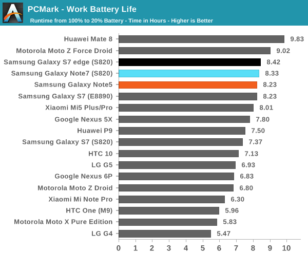 PCMark - Work Battery Life