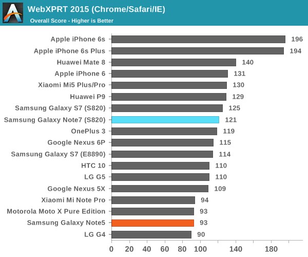 WebXPRT 2015 (Chrome/Safari/IE)