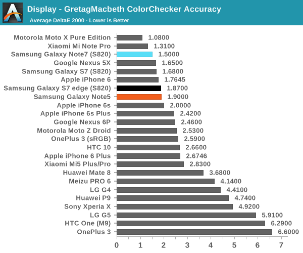 Display - GretagMacbeth ColorChecker Accuracy