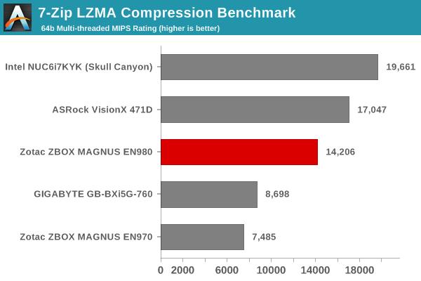 7-Zip LZMA Compression Benchmark