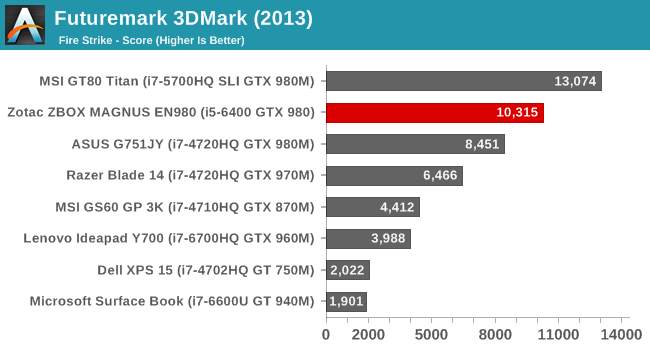 Futuremark 3DMark 11