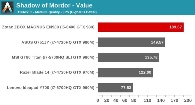 Shadow of Mordor - Value