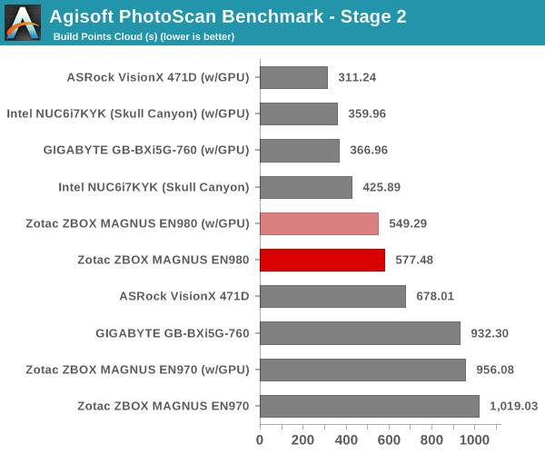 Agisoft PhotoScan Benchmark - Stage 2