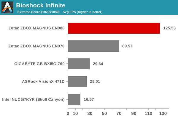 Bioshock Infinite - Extreme Score
