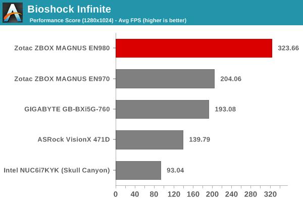 Bioshock Infinite - Performance Score