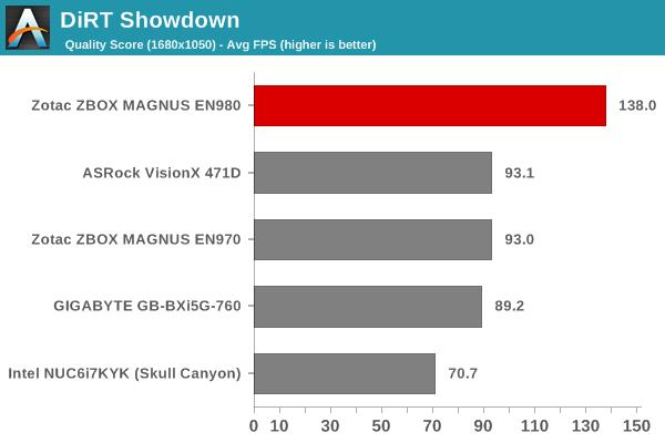 DiRT Showdown - Quality Score