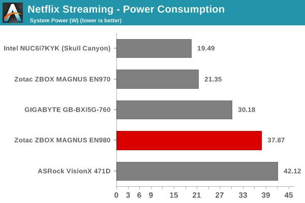 Netflix Streaming - Windows 10 Metro App: Power Consumption