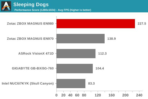 Sleeping Dogs - Performance Score