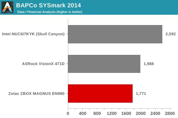 SYSmark 2014 - Data / Financial Analysis