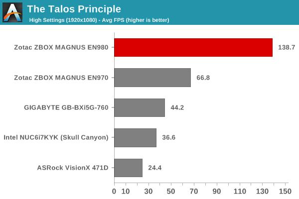 The Talos Principle - 1080p High Score