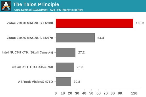 The Talos Principle - 1080p Ultra Score