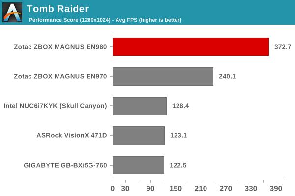Tomb Raider - Performance Score