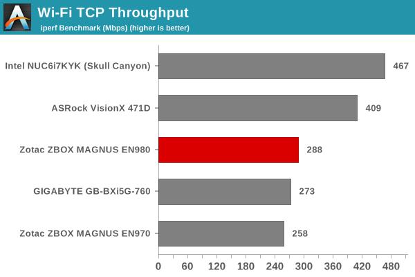 Wi-Fi TCP Throughput