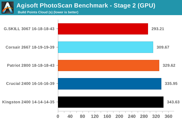 Agisoft PhotoScan Benchmark - Stage 2 (OpenCL Accelerated)