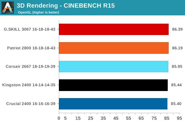 3D Rendering - CINEBENCH R15