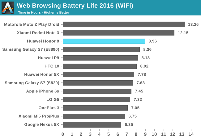 http://images.anandtech.com/graphs/graph10678/Huawei_Honor_8-Battery-Browsing_WiFi.png