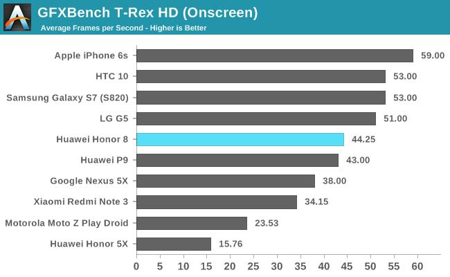 GPU Performance - The Huawei Honor 8 Review