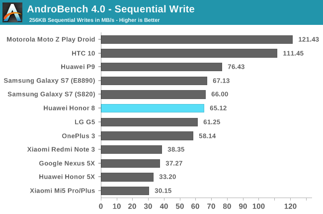AndroBench 4.0 - Sequential Write
