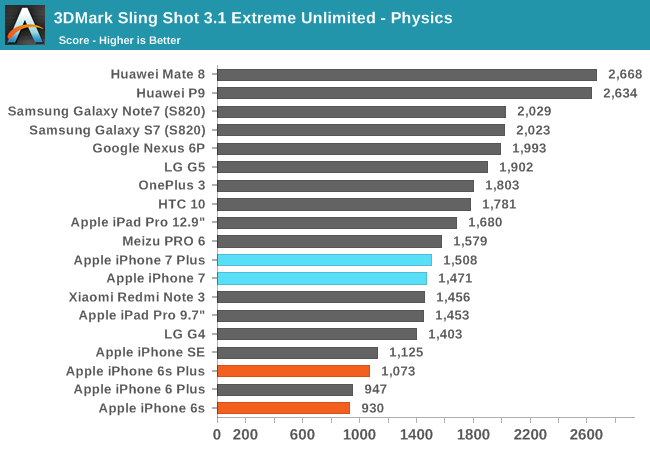 iphone 6 processor speed system performance cont d and nand performance the 15059