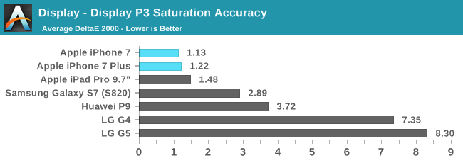 Display - Display P3 Saturation Accuracy