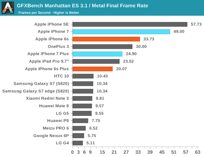 GFXBench Manhattan ES 3.1 / Metal Final Frame Rate