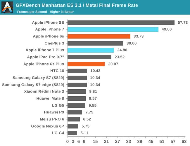 GFXBench Manhattan ES 3.1 / Metal Final Frame Rate