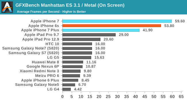 GFXBench Manhattan ES 3.1 / Metal (On Screen)