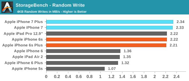 StorageBench - Random Write