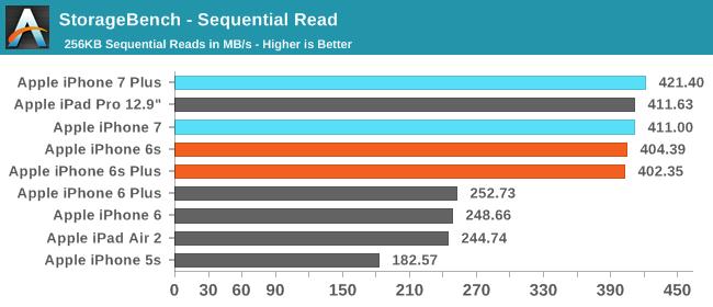 StorageBench - Sequential Read