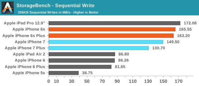 StorageBench - Sequential Write