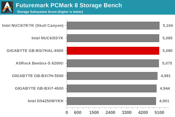 Storage and Networking Performance - GIGABYTE GB-BSi7HAL