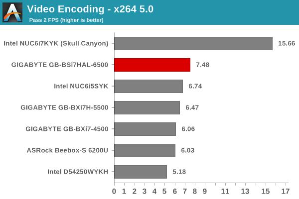 Video Encoding - x264 5.0 - Pass 2