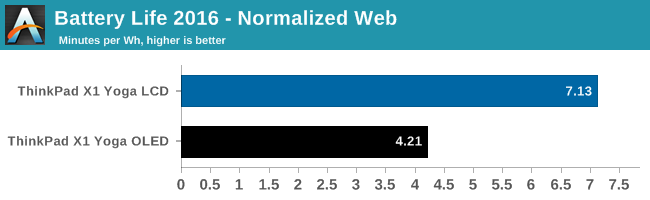 Battery Life 2016 - Normalized Web