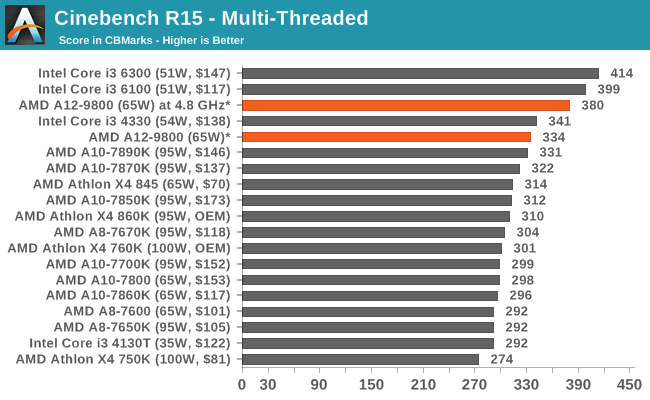 Cinebench R15 - Multi-Threaded