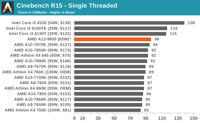 Cinebench R15 - Single Threaded