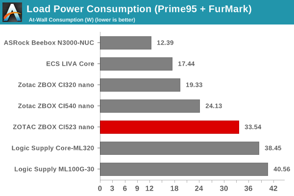Load Power Consumption (AIDA64 SST)
