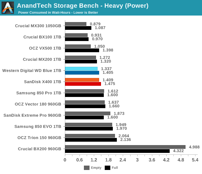 AnandTech Storage Bench - Heavy (Power)
