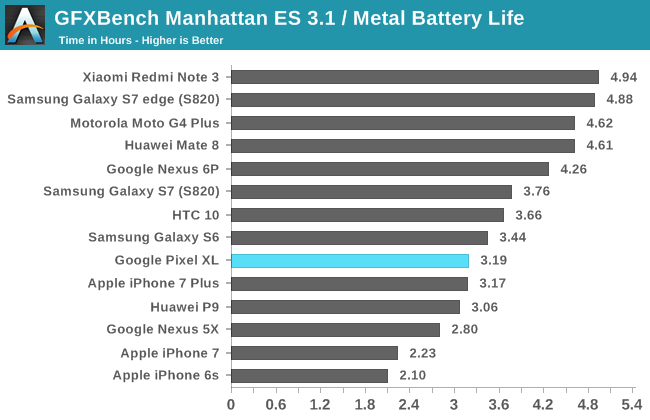 GFXBench Manhattan ES 3.1 / Metal Battery Life