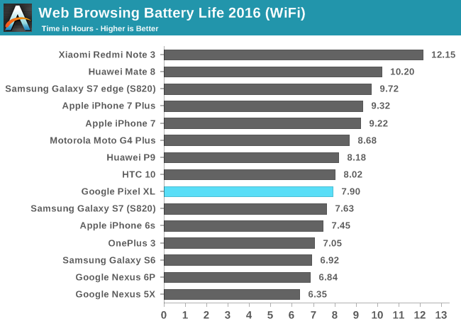 Web Browsing Battery Life 2016 (WiFi)