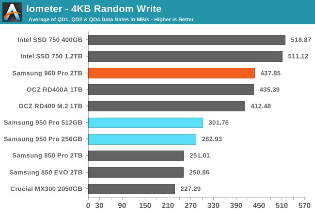 Iometer - 4KB Random Write