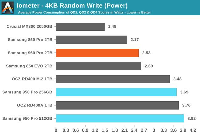 Iometer - 4KB Random Write (Power)