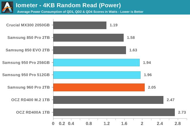 Iometer - 4KB Random Read (Power)