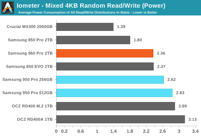 Iometer - Mixed 4KB Random Read/Write (Power)