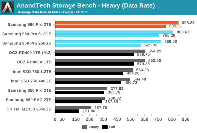 AnandTech Storage Bench - Heavy (Data Rate)
